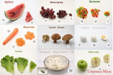 6 лучших приложений для подсчета калорий и снижения веса