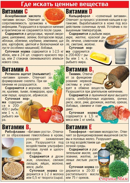 Витамин и их коррекция