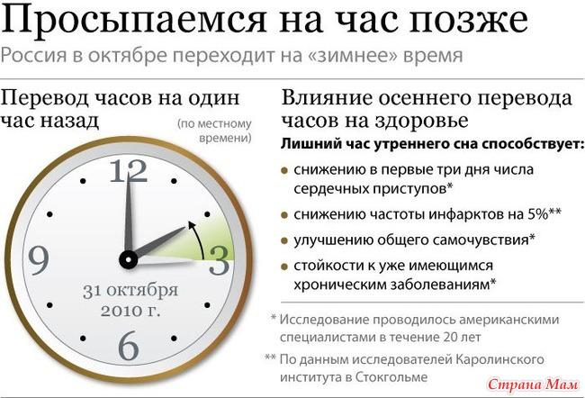 когда европа переводит часы весной 2016 года двух