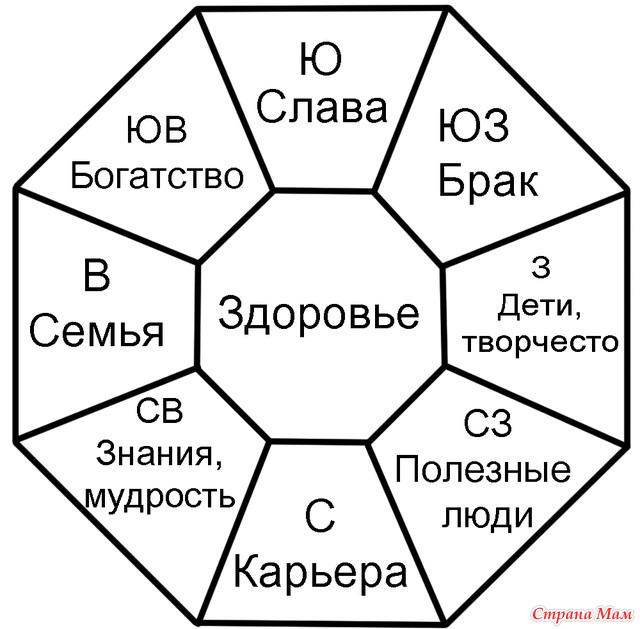 Карта желаний / карта сокровищ
