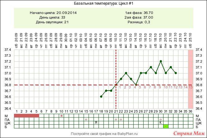 температура на 21 неделе беременности