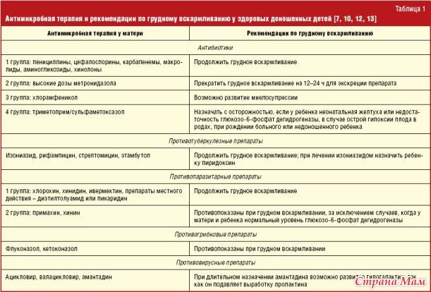 объявления работе можно ли флуконазол при грудном вскармливании электричек Белорусского вокзала