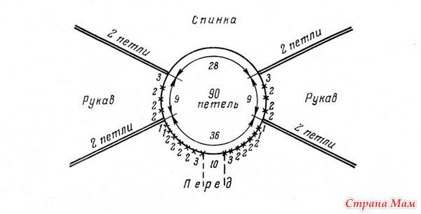 Схема реглана