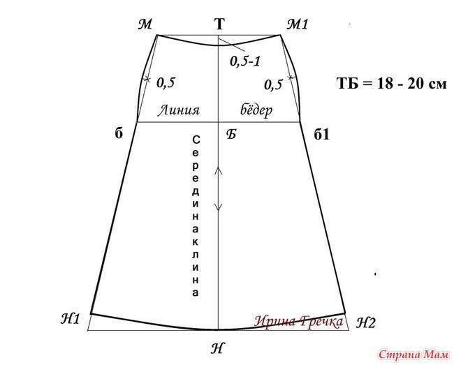 Как сшить юбку - выкройки от Анастасии Корфиати