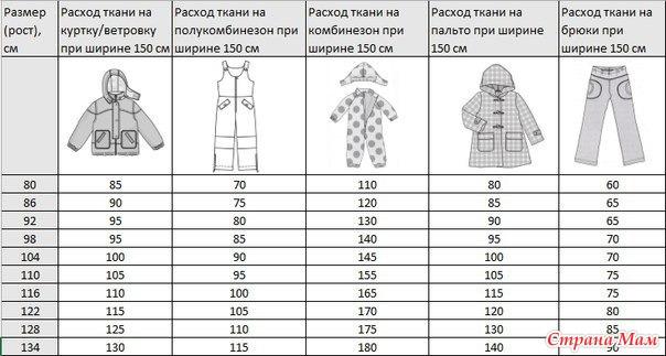 Расчёт ткани на детскую юбку