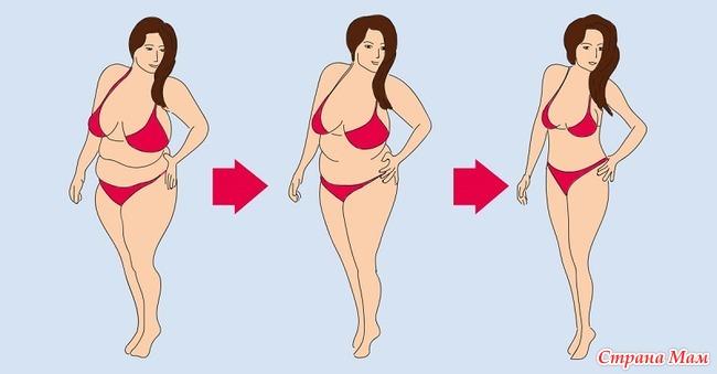 Как за один день похудеть на два кг