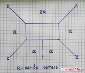 Формула реглана (спицы)