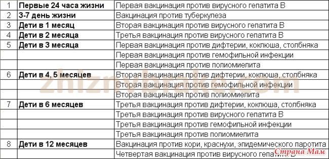 В россии утвержден список болезней, прививки от которых должны в обязательном порядке делаться всем детям до года.