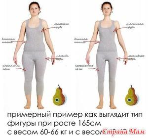 Как определить идеальный вес?