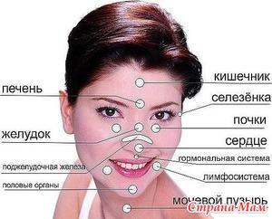 Как болезни влияют на внешность?