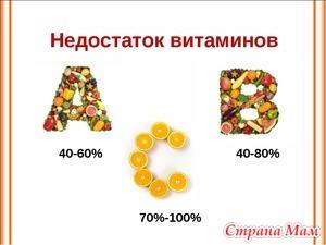 Кому нужно дополнительно принимать витамины?