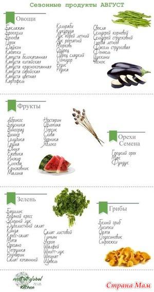 Фрукты и овощи в августе — таблица сезонности