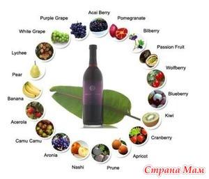 Продукты, которые содержат антиоксиданты