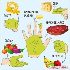 5 принципов «ручной» диеты.